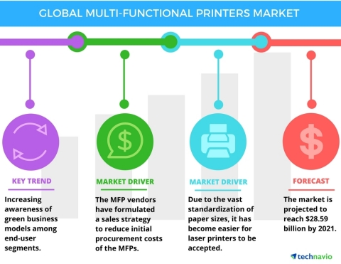 Technavio has published a new report on the global multi-functional printers market from 2017-2021. (Graphic: Business Wire)