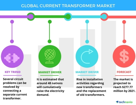 Technavio has published a new report on the global current transformers market from 2017-2021. (Graphic: Business Wire)