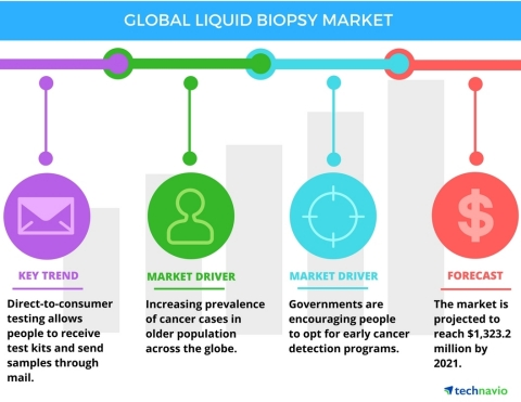 Technavio has published a new report on the global liquid biopsy market from 2017-2021.