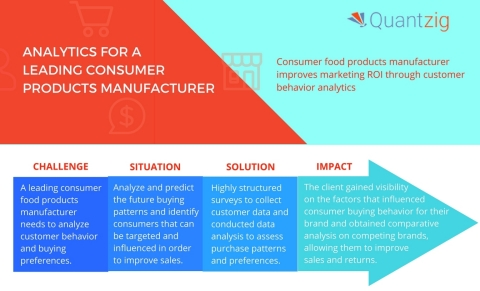 Quantzig's food and beverage solutions drive business value with optimal pricing, targeted promotions, and accurate demand planning. (Graphic: Business Wire)