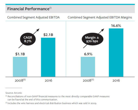 Financial Performance (Photo: Business Wire)