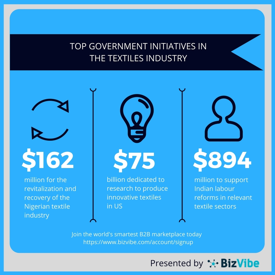 Government initiatives in the textiles industry. (Graphic: Business Wire)