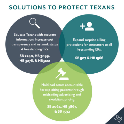 Texans for Affordable Healthcare endorses a number of legislative solutions to crack down on FSERs (Source: Texans for Affordable Healthcare).