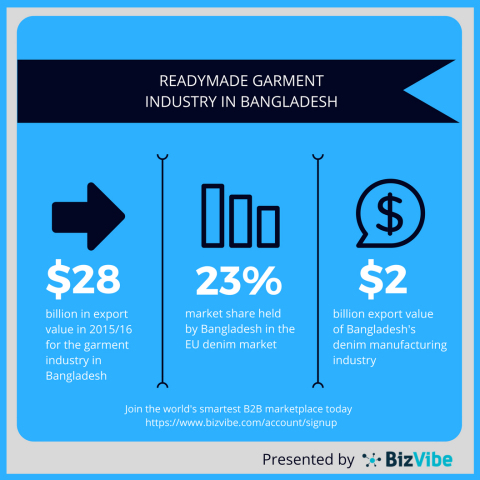 Overview of the readymade garment industry in Bangladesh. (Graphic: Business Wire)