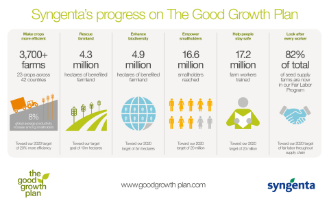 Syngenta's progress on The Good Growth Plan (Graphic: Business Wire)