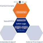 PLDA Announces Multiple Corporate-Wide Licenses For Their XpressSWITCH™ PCIe®4.0 Switch IP