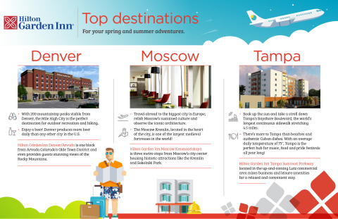 New Hilton Garden Inn properties opened this month in popular travel destinations including Denver, Moscow and Tampa. (Graphic: Business Wire)