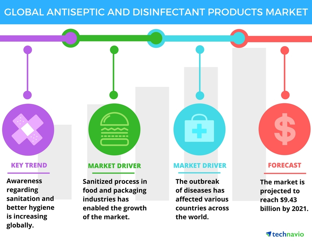 Technavio has announced the release of their 'Global Antiseptic and Disinfectant Products Market 2017-2021' report. (Graphic: Business Wire)