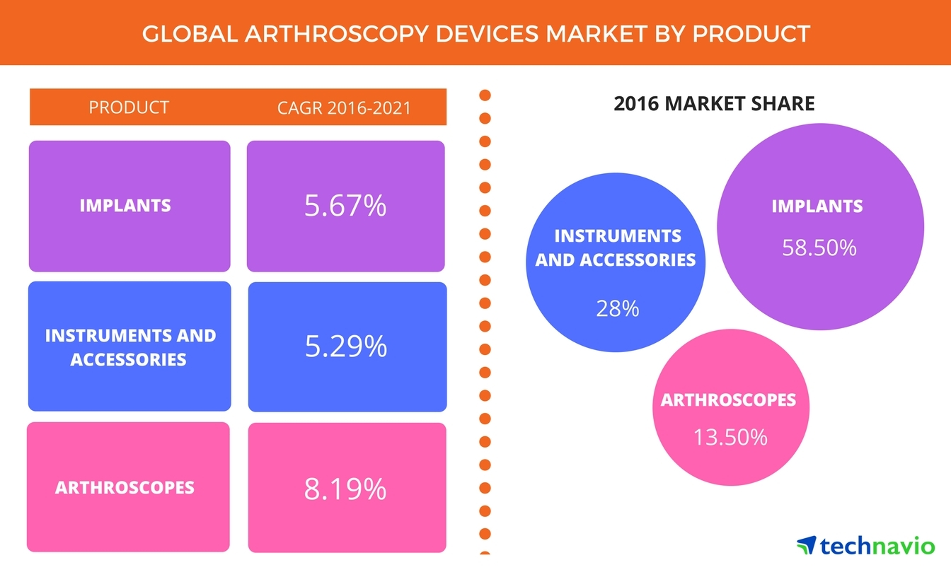 Technavio has announced the release of their 'Global Arthroscopy Devices Market 2017-2021' report. (Graphic: Business Wire)