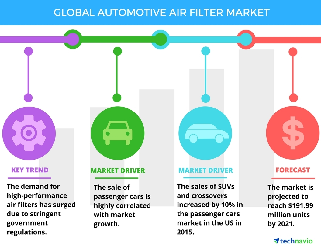 Technavio has announced the release of their 'Global Automotive Air Filter Market 2017-2021' report. (Graphic: Business Wire)