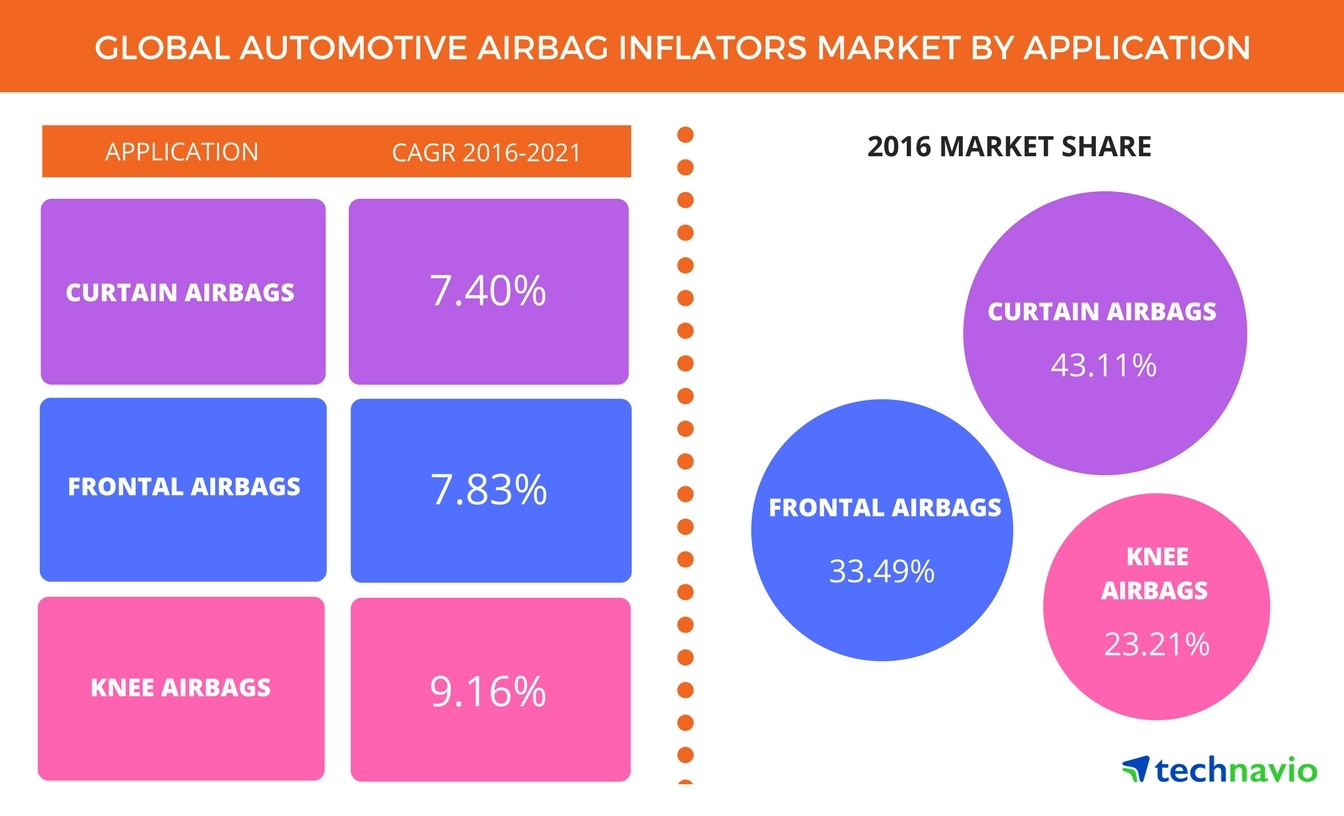 Technavio has released their 'Global Automotive Airbag Inflators Market 2017-2021' report.(Graphic: Business Wire)