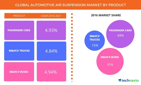 Technavio has announced the release of their 'Global Automotive Air Suspension Market 2017-2021' report. (Graphic: Business Wire)