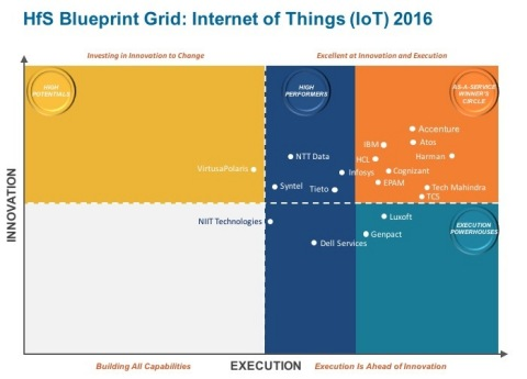 Accenture is Innovation Leader in HfS Blueprint Grid: Internet of Things (Graphic: Business Wire)