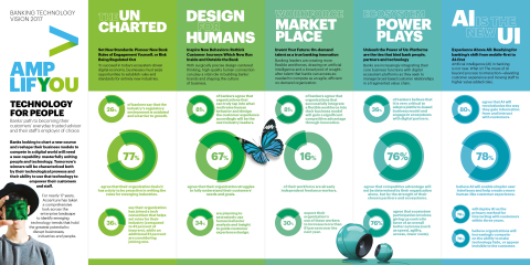 Banking Tech Vision Infographic (Photo: Business Wire)