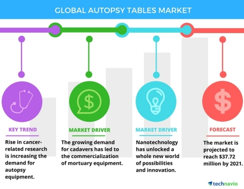 Technavio has released their 'Global Autopsy Tables Market 2017-2021' report. (Graphic: Business Wire)