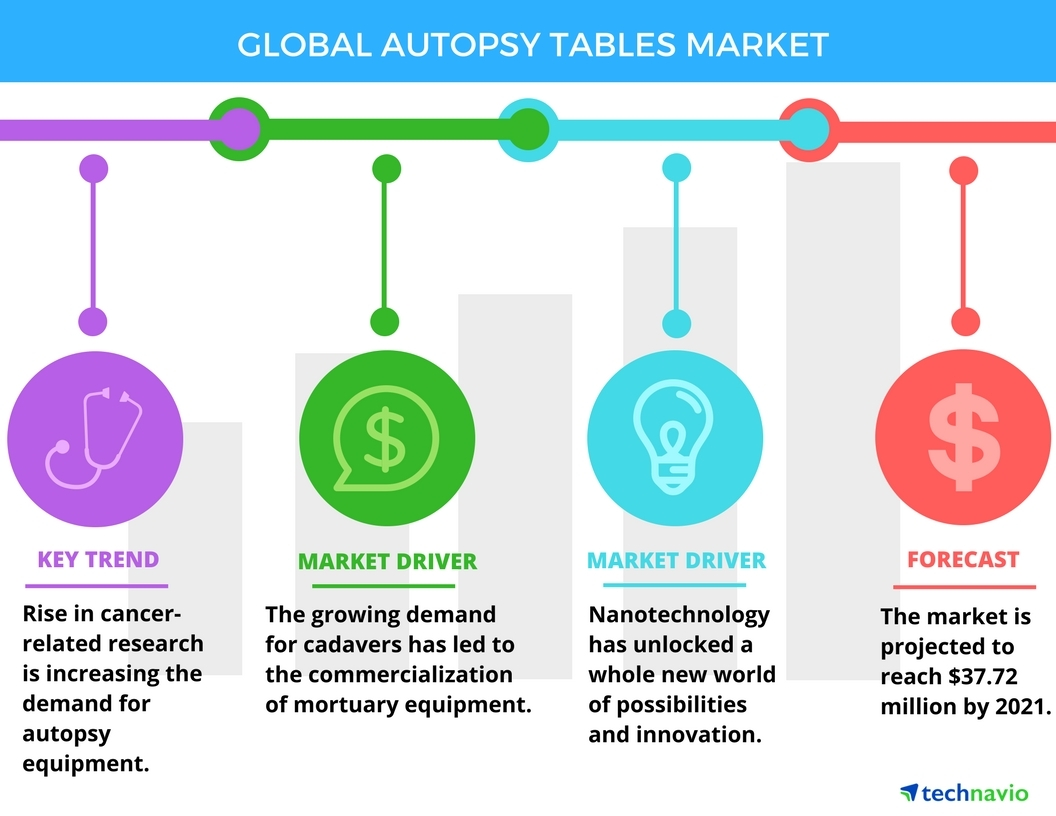 Top 5 Vendors in the Global Autopsy Tables Market for 2017-2021