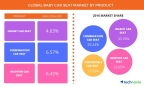 Technavio has announced the release of their 'Global Baby Car Seat Market 2017-2021' report. (Graphic: Business Wire)