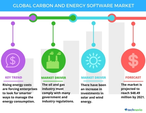 Technavio has announced the release of their 'Global Carbon and Energy Management Software Market 2017-2021' report. (Graphic: Business Wire)