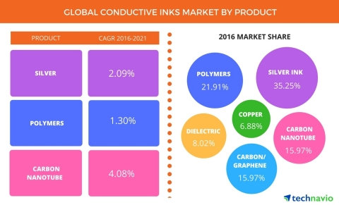 Technavio has announced the released of their 'Global Conductive Inks Market 2017-2021' report. (Graphic: Business Wire)