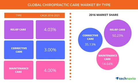 Technavio has announced the release of their 'Global Chiropractic Care Market 2017-2021' report. (Graphic: Business Wire)