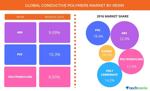Technavio has announced the release of their 'Global Conductive Polymers Market 2017-2021' report. (Graphic: Business Wire