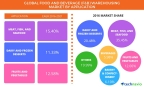 Technavio has announced the release of their 'Global Food and Beverage Warehousing Market 2017-2021' report. (Graphic: Business Wire)