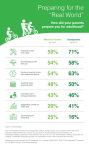 """Preparing for the """"real world."""" (Graphic: TD Ameritrade)"""