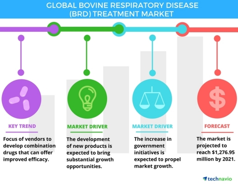 Technavio has announced the release of their 'Global Bovine Respiratory Disease Treatment 2017-2021' report. (Graphic: Business Wire)