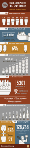 The Brewers Association released 2016 data on U.S. craft brewing growth. Small and independent craft brewers represent 12.3 percent market share by volume of the overall beer industry. (Graphic: Business Wire)