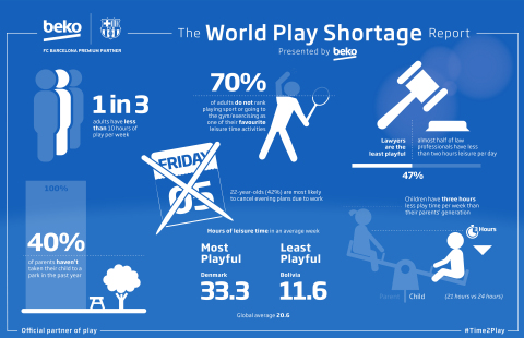 The World Play Shortage Report, presented by Beko. (Photo: Business Wire)