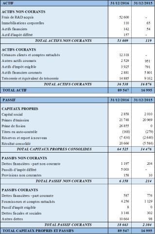 BILAN CONSOLIDE (Montants en milliers d'euros)