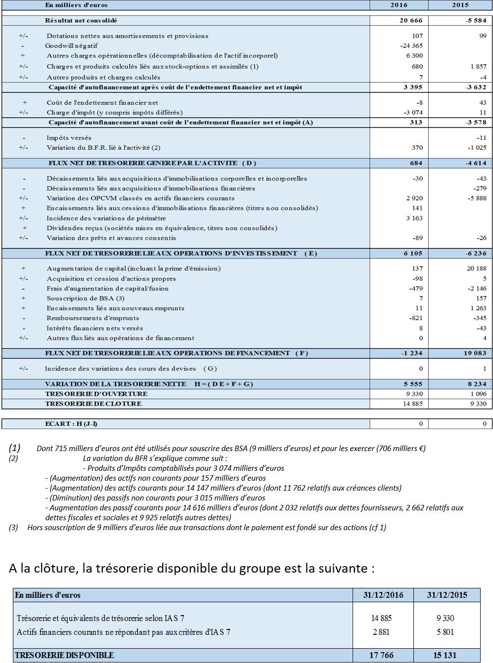 TABLEAU DES FLUX DE TRESORERIE CONSOLIDE