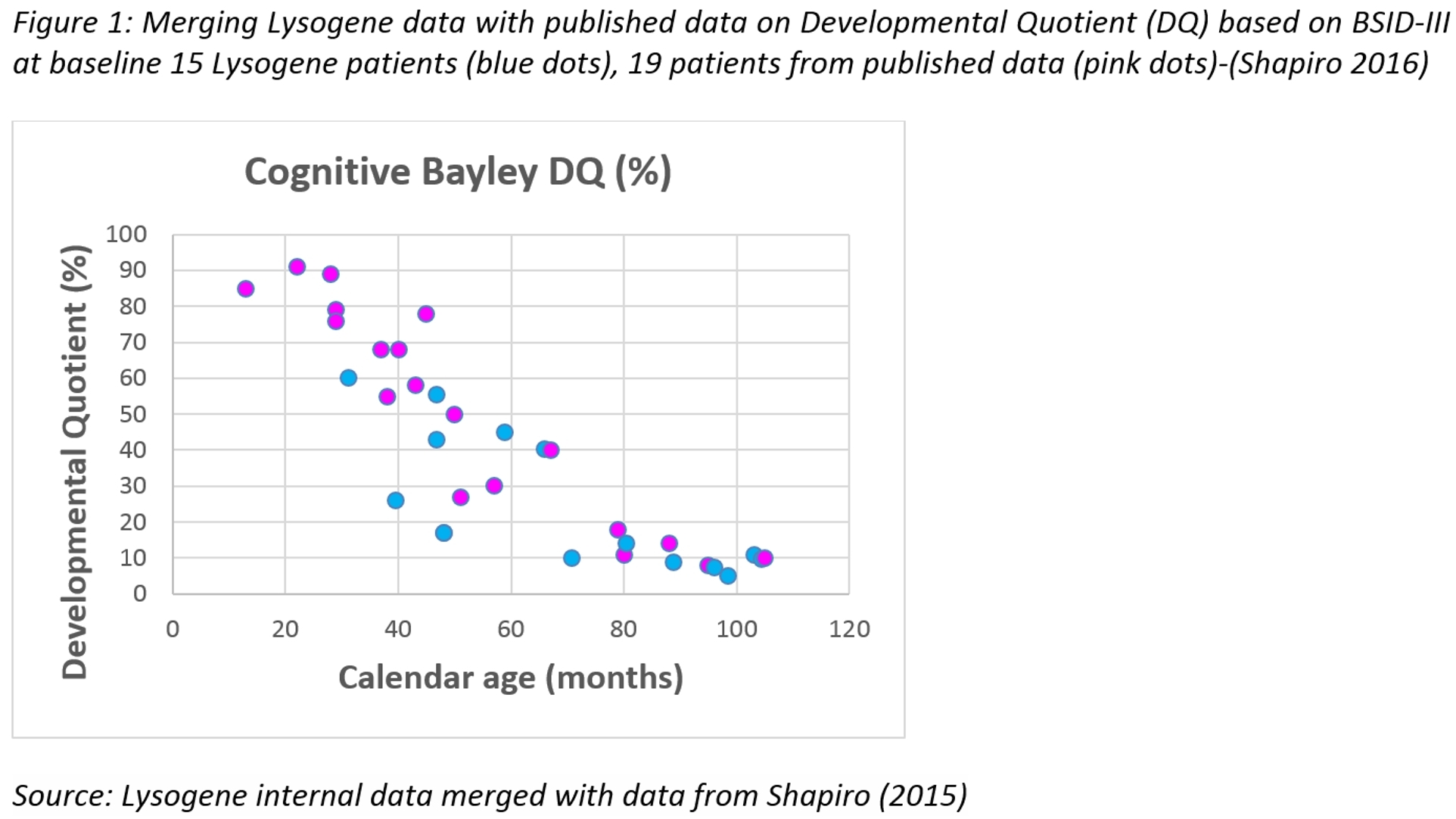 Cognitive Bayley DQ (Graphic: Business Wire)
