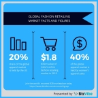 Overview of the global fashion and online apparel markets. (Graphic: Business Wire)