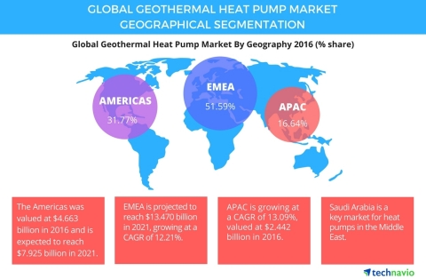 Technavio has announced the release of their Global Geothermal Heat Pump Market 2017 2021' report (Graphic: Business Wire)