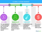 Technavio has announced the release of their 'Global Guitar Market 2017-2021' report. (Graphic: Business Wire)