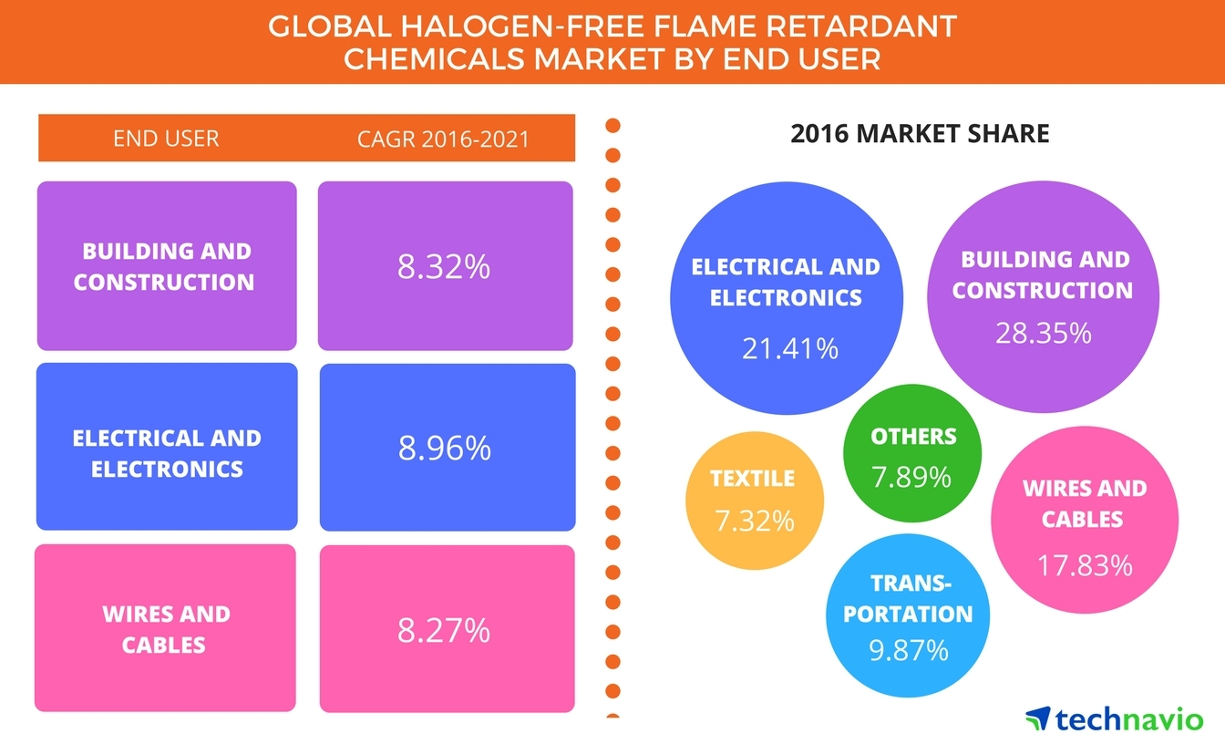 Technavio has announced the release of their 'Global Halogen-free Flame Retardant Chemical Market 2017-2021' report. (Graphic: Business Wire)