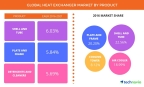 Technavio has announced the release of their 'Global Heat Exchanger Market 2017-2021' report. (Graphic: Business Wire)