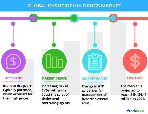 Technavio has announced the release of their 'Global Dyslipidemia Drugs Market 2017-2021' report. (Graphic: Business Wire)