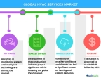 Technavio has announced the release of their 'Global HVAC Services Market 2017-2021' report. (Graphic: Business Wire)