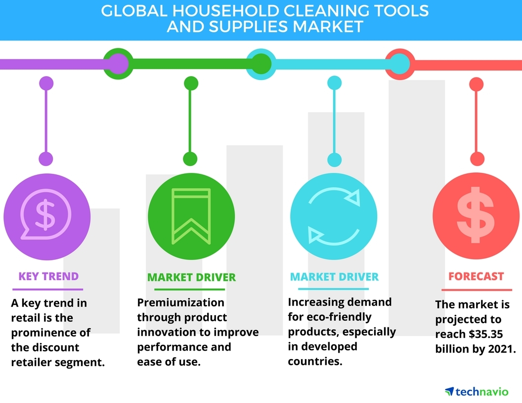 Technavio has announced the release of their 'Global Household Cleaning Tools and Supplies Market 2017-2021' report. (Graphic: Business Wire)
