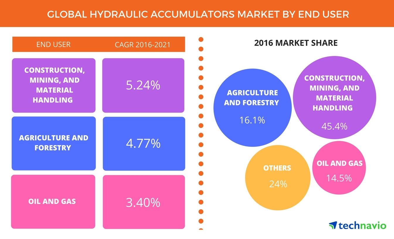 Technavio has announced the release of their 'Global Hydraulic Accumulators Market 2017-2021' report. (Graphic: Business Wire)