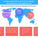 Technavio has announced the release of their 'Global Industrial Routers Market 2017-2021' report. (Graphic: Business Wire)