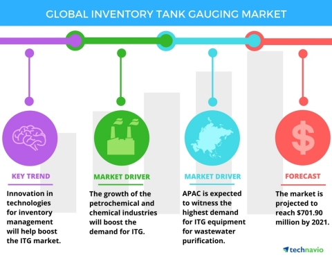 Technavio has announced the release of their 'Global Inventory Tank Gauging Market 2017-2021' report. (Graphic: Business Wire)