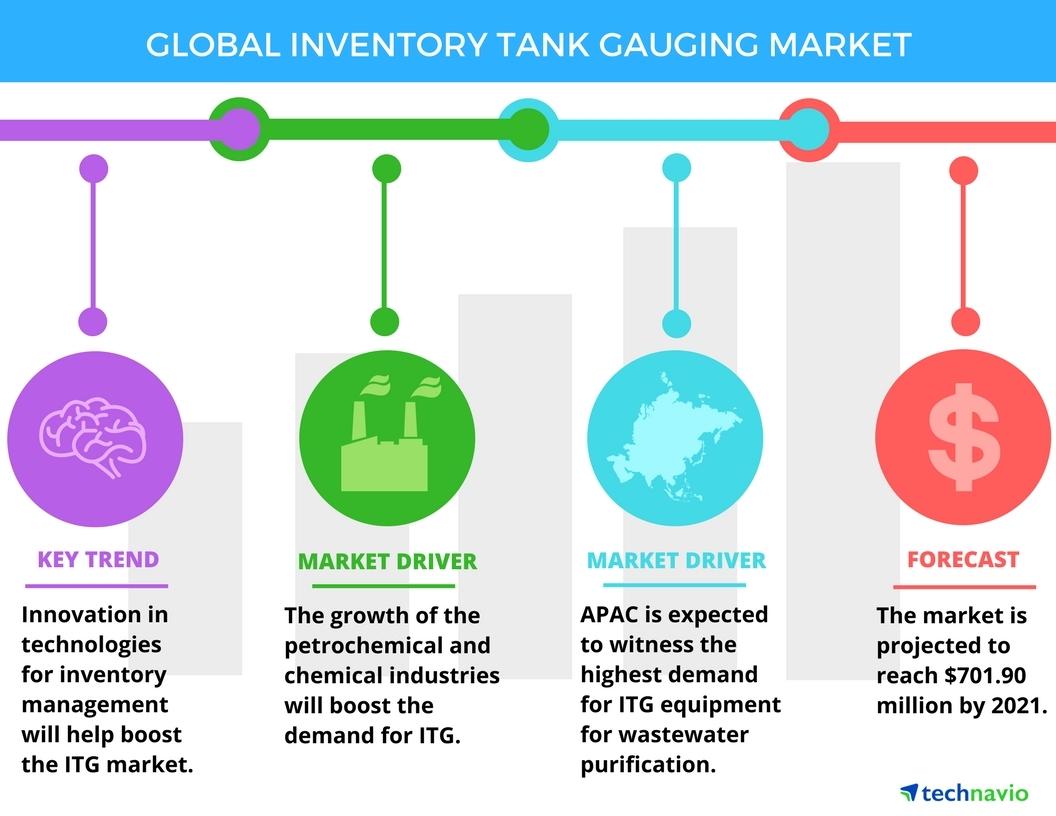 Top 3 Emerging Trends Impacting the Global Inventory Tank Gauging ...