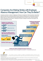Employers see more positive workplace outcomes in absence management, but continuous improvement is needed to achieve even greater success (Graphic: Business Wire)