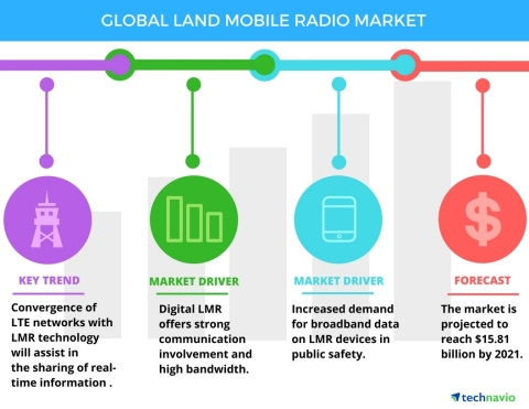 Technavio has announced the release of their 'Global Land Mobile Radio Market 2017-2021' report. (Graphic: Business Wire)