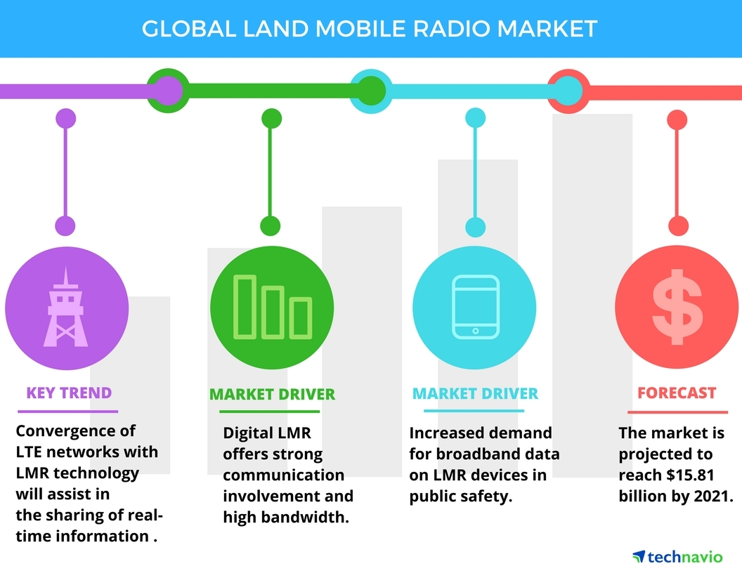 Vendors In The Global Land Mobile Radio