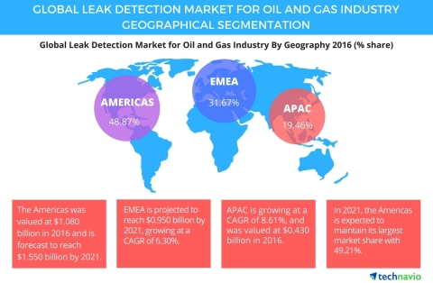 Technavio has announced the release of their 'Global Leak Detection Market for Oil and Gas Industry 2017-2021' report. (Graphic: Business Wire)