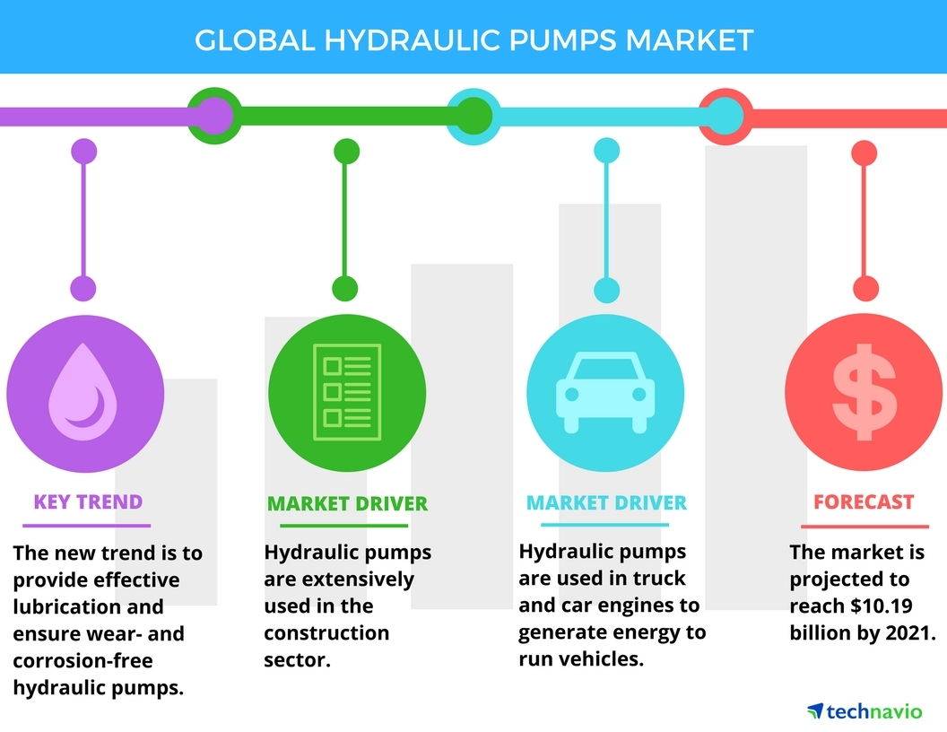 Global Hydraulic Pumps Market 2017 2021 Drivers And Forecasts By Car Hydraulics Wiring Diagram Full Size